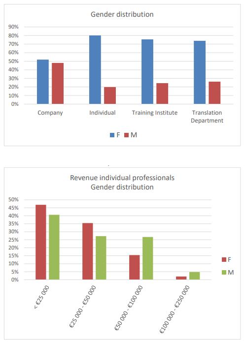European-Language-Industry-gender-distribution