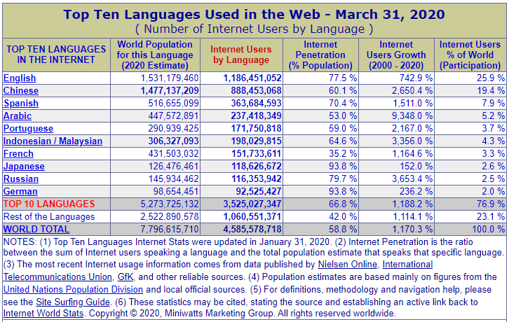 Top 10 languages used in the web